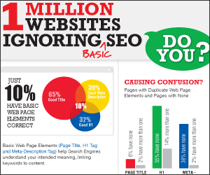 1 Million Websites Ignoring SEO